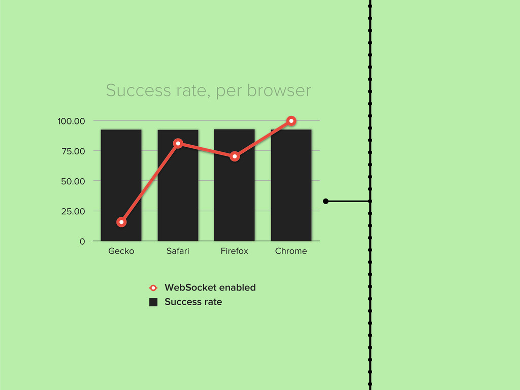 Success rate, per browser 0 25.00 50.00 75.00 1...