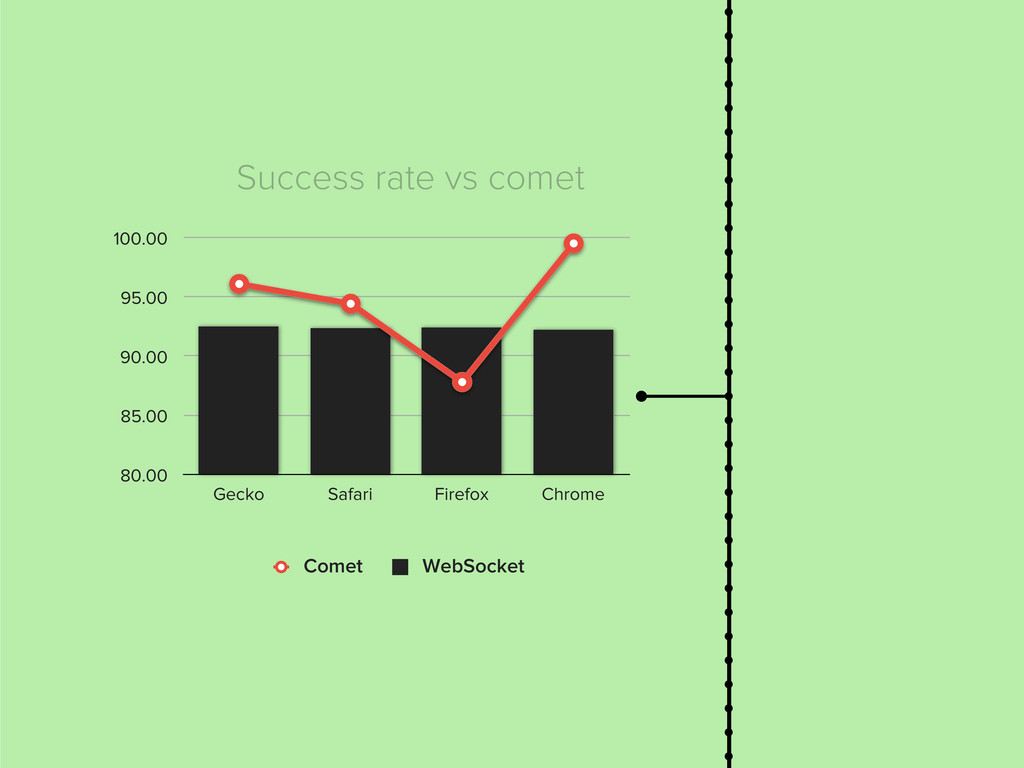 Success rate vs comet 80.00 85.00 90.00 95.00 1...
