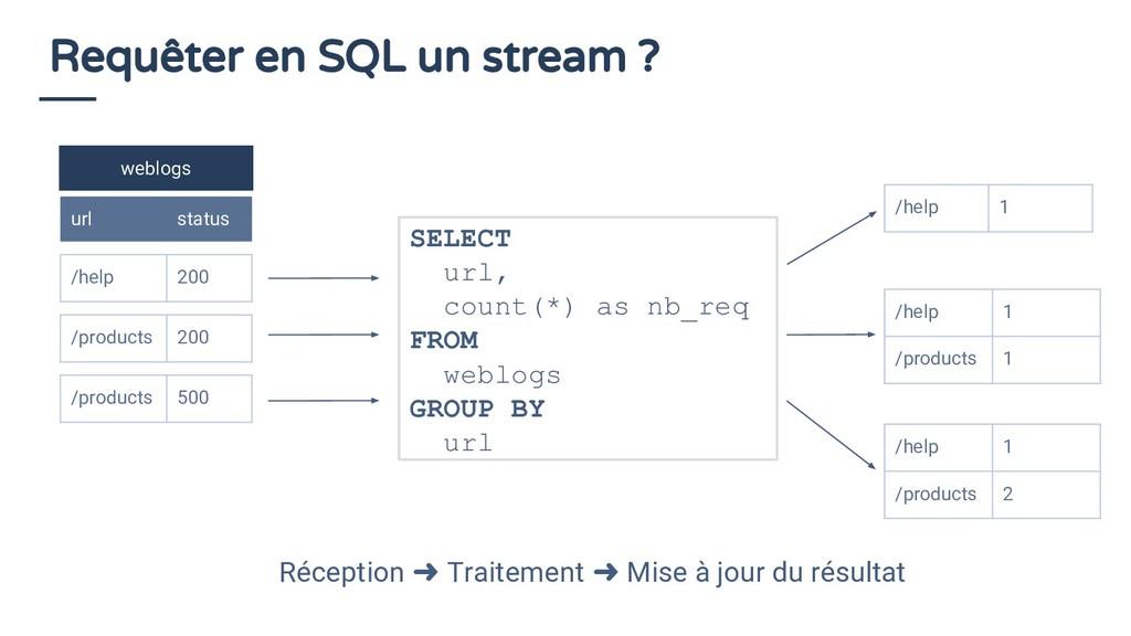 Requêter en SQL un stream ? weblogs url status ...