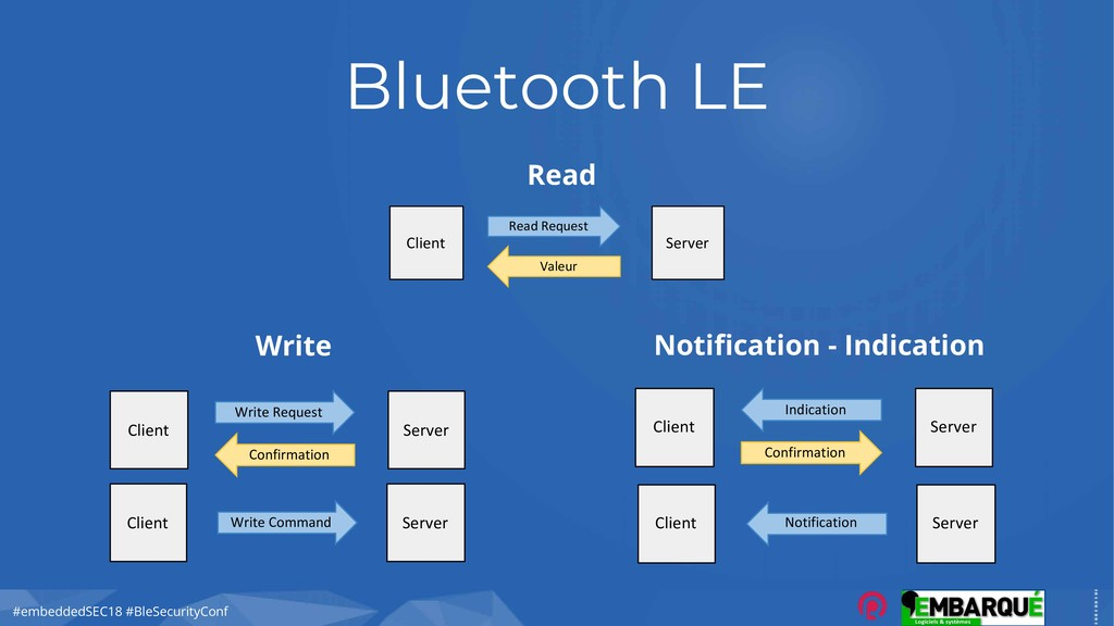 #embeddedSEC18 #BleSecurityConf Bluetooth LE Cl...