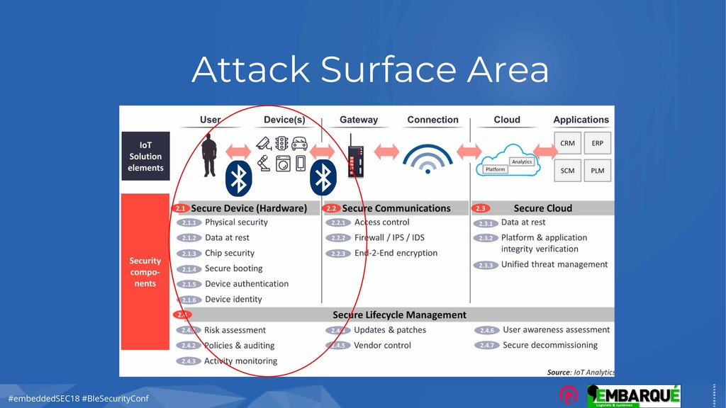 #embeddedSEC18 #BleSecurityConf Attack Surface ...