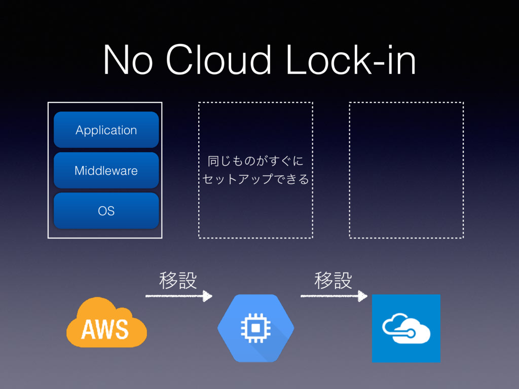 No Cloud Lock-in OS Middleware Application ಉ͡΋ͷ...