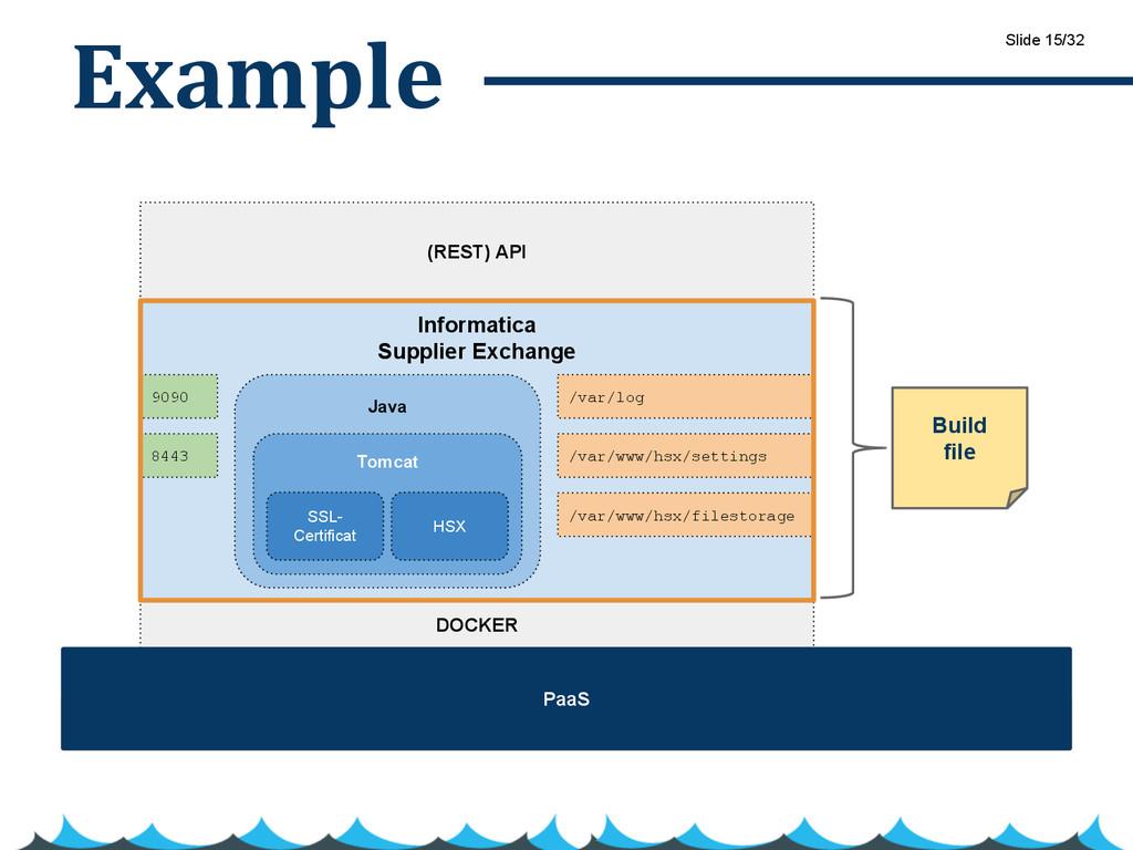 Example DOCKER Java Tomcat SSL- Certificat HSX ...