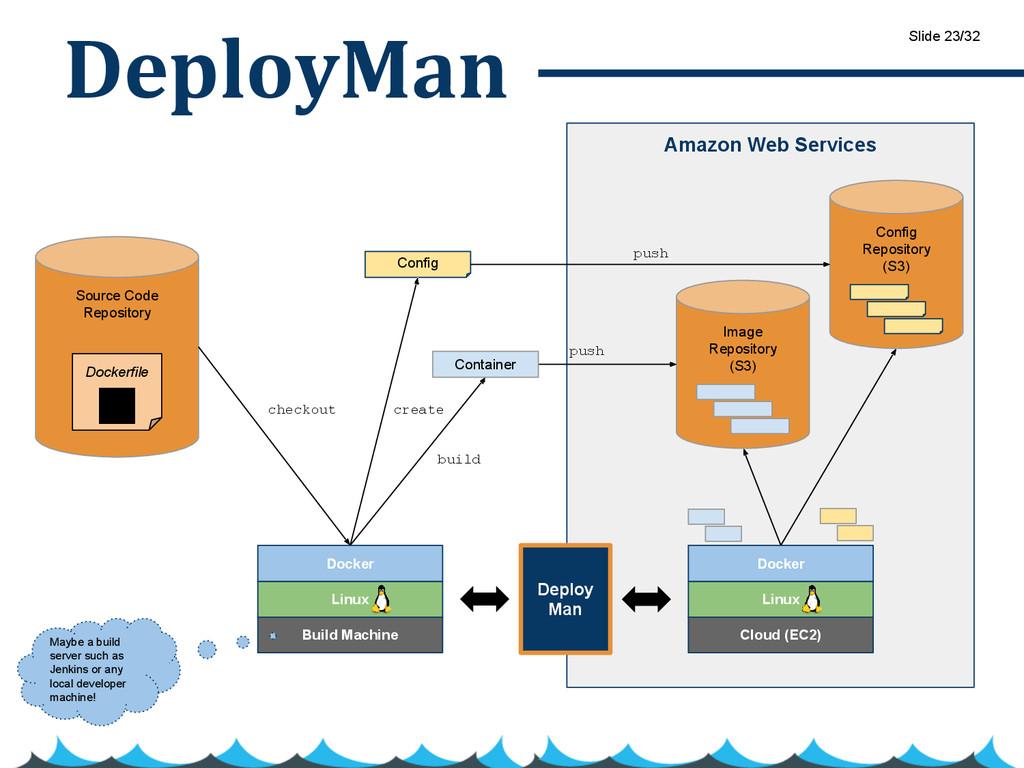 DeployMan Amazon Web Services Image Repository ...
