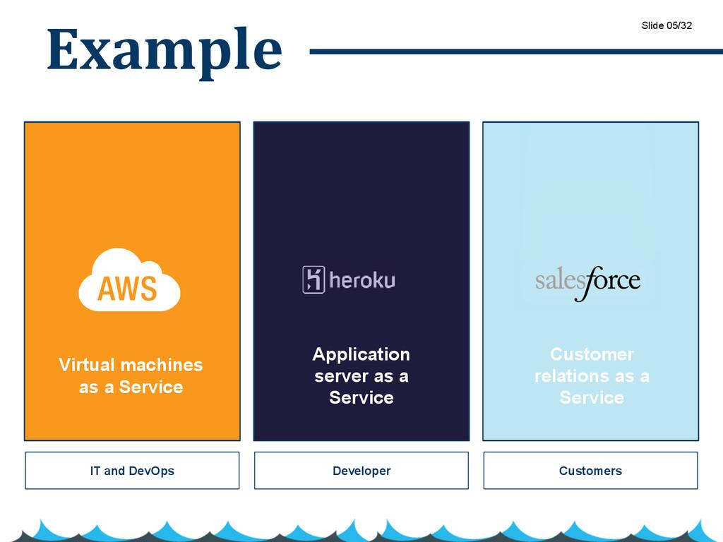 Example IT and DevOps Developer Customers Slide...