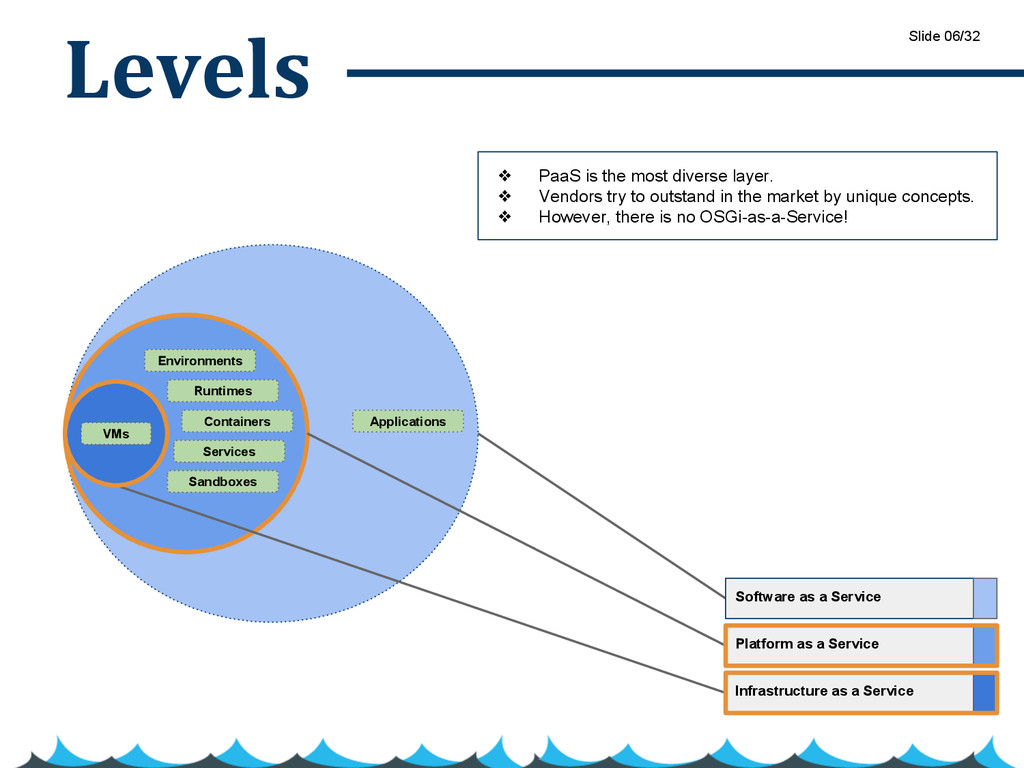 Levels Infrastructure as a Service Platform as ...
