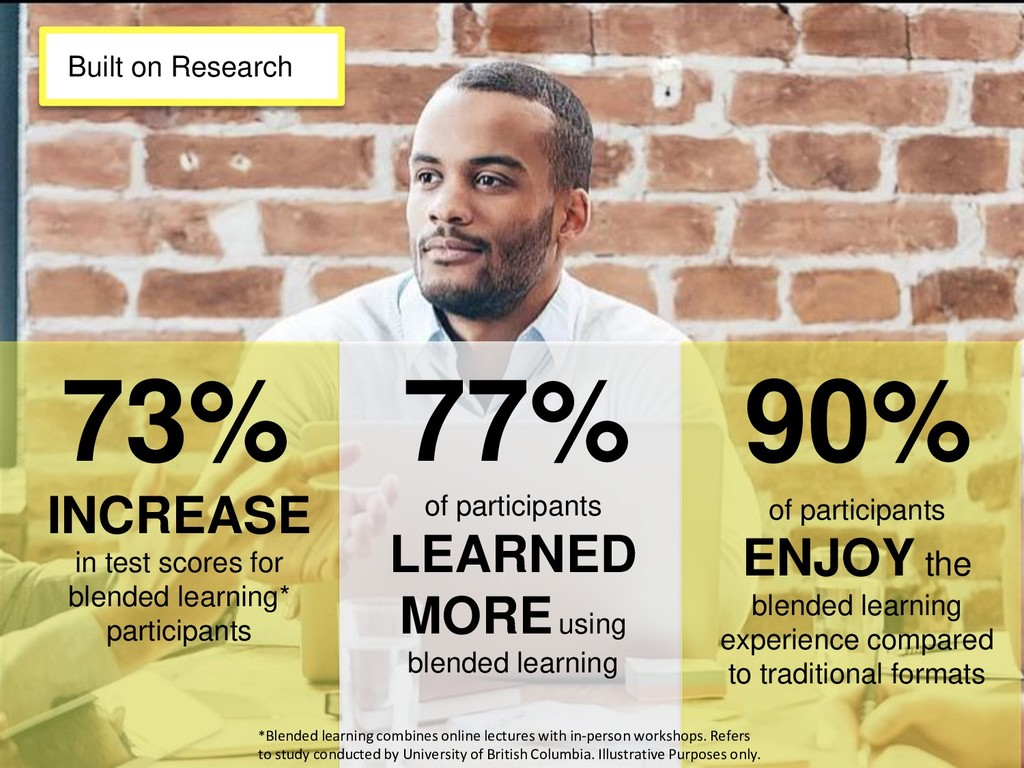 of participants LEARNED MOREusing blended learn...