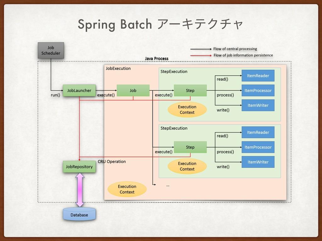 Spring Batch ΞʔΩςΫνϟ