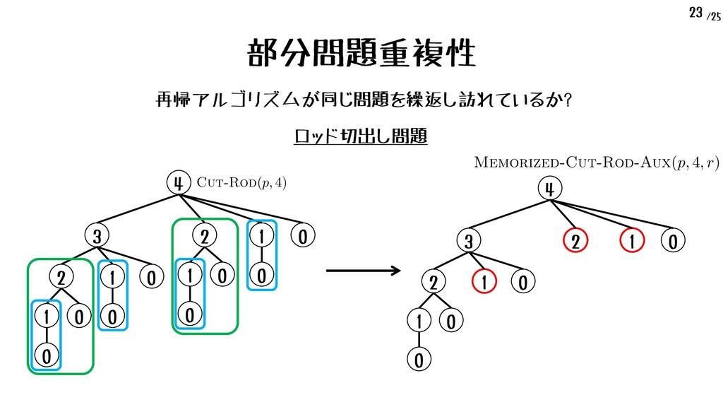 /25 23 部分問題重複性 再帰アルゴリズムが同じ問題を繰返し訪れているか? 4 Cut-R...