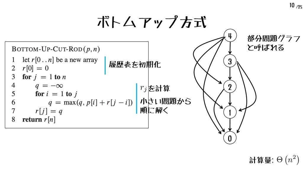 /25 10 ボトムアップ方式 履歴表を初期化 3 2 0 1 4 ⇥ n2 <latexit...