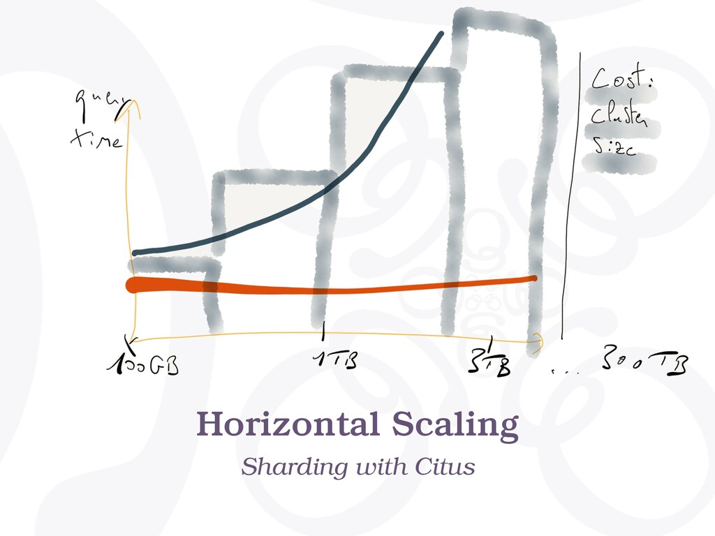 Horizontal Scaling Sharding with Citus