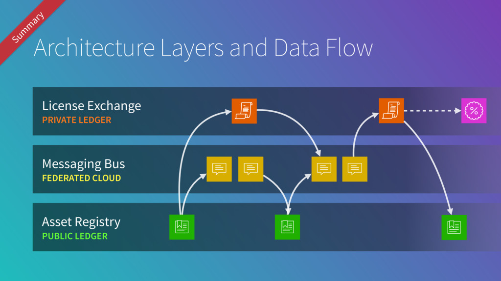 Architecture Layers and Data Flow Asset Registr...