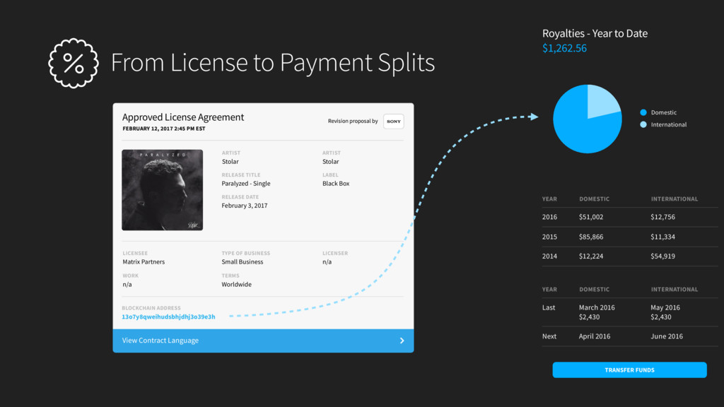 From License to Payment Splits Royalties - Year...