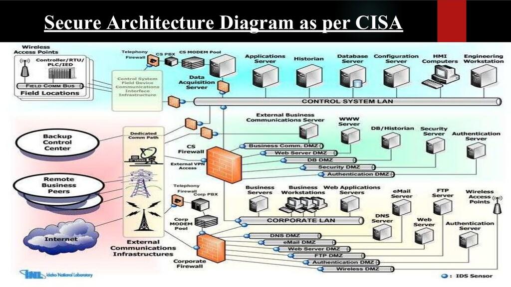 Secure Architecture Diagram as per CISA