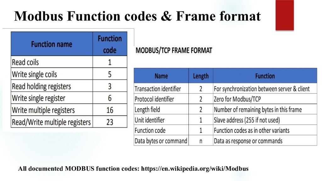 Modbus Function codes & Frame format All docume...