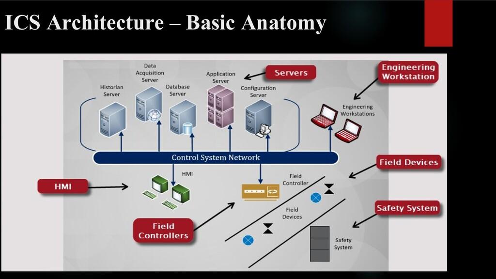 ICS Architecture – Basic Anatomy