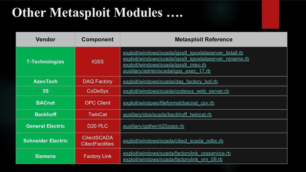 Other Metasploit Modules …. Vendor Component Me...