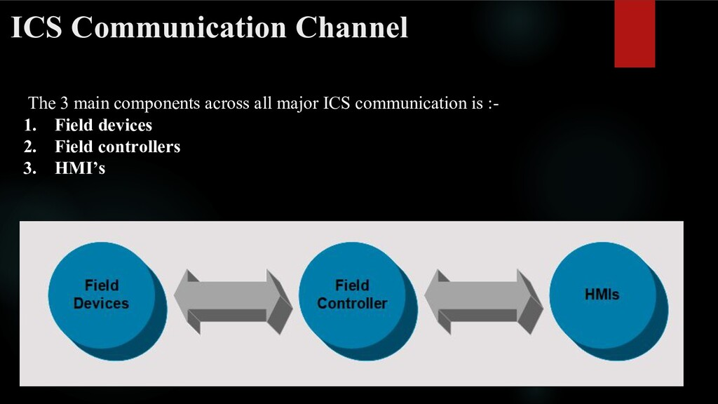 ICS Communication Channel The 3 main components...