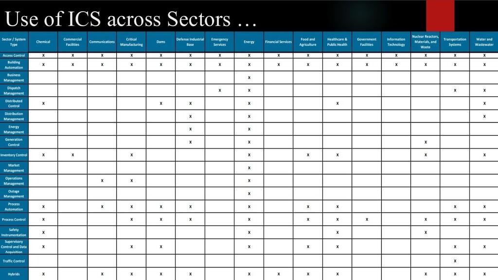Use of ICS across Sectors …