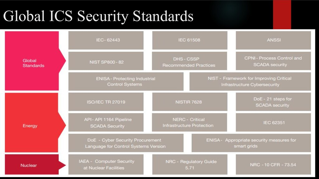 Global ICS Security Standards
