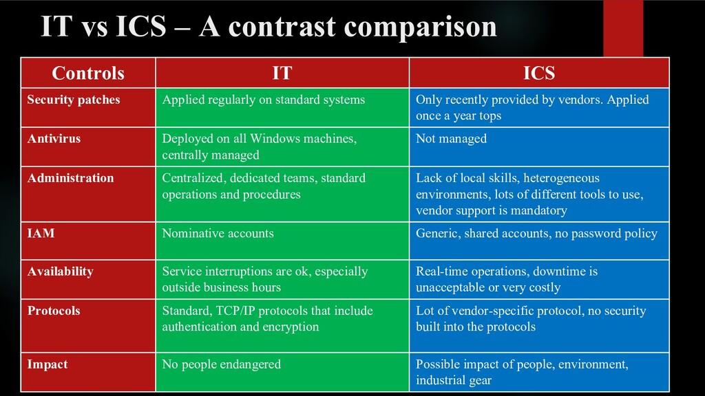 IT vs ICS – A contrast comparison Controls IT I...