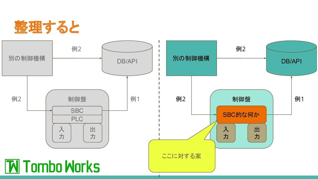 整理すると 制御盤 SBC的な何か 入 力 出 力 DB/API 別の制御機構 例1 例2 例...