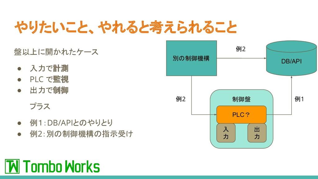 盤以上に開かれたケース ● 入力で計測 ● PLC で監視 ● 出力で制御 プラス ● 例1:...