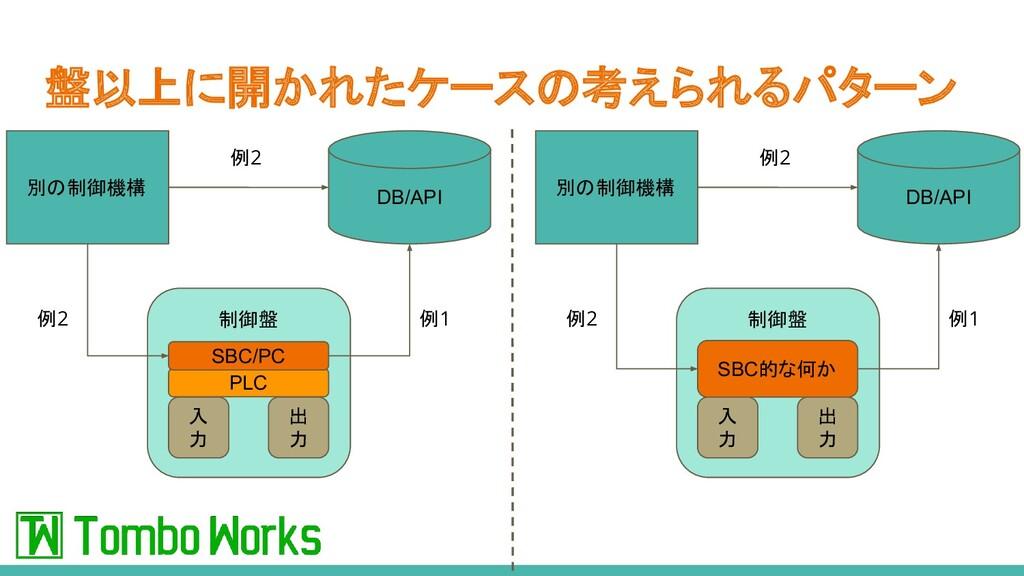 盤以上に開かれたケースの考えられるパターン 制御盤 SBC的な何か 入 力 出 力 DB/AP...