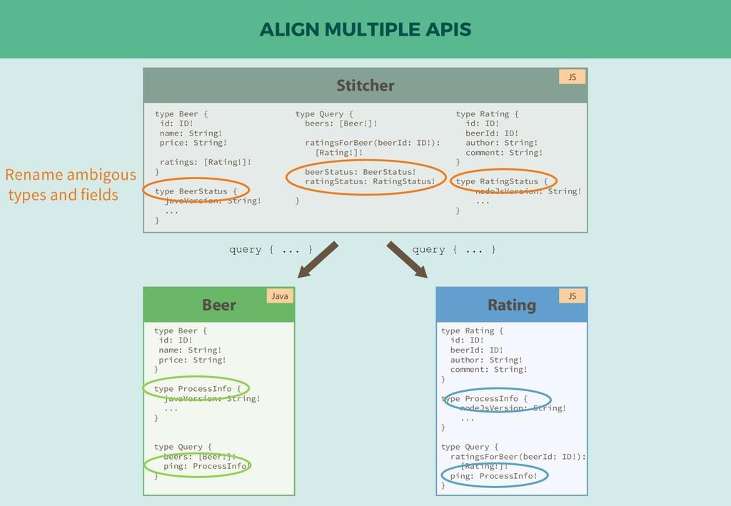 ALIGN MULTIPLE APIS Beer Rating type Beer { id:...