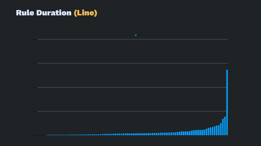 Rule Duration (Line) 0.000 0.750 1.500 2.250 3....