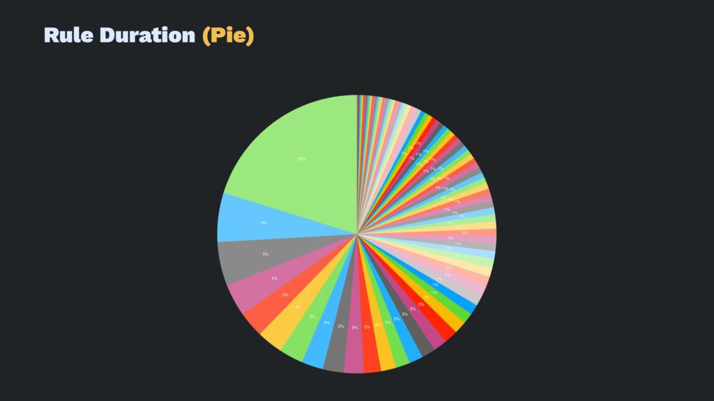 Rule Duration (Pie)