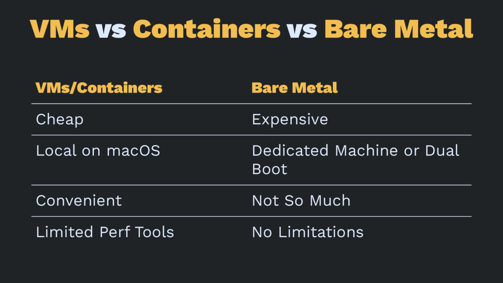 VMs vs Containers vs Bare Metal VMs/Containers ...