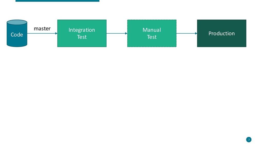 7 7 Code Integration Test Manual Test Productio...