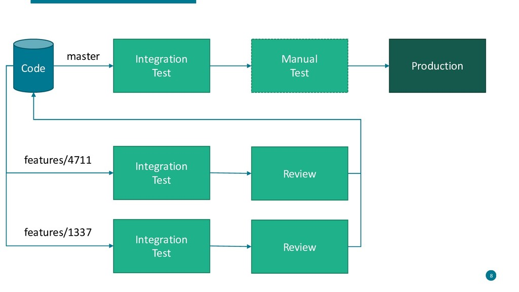 8 8 Code Integration Test Manual Test Productio...