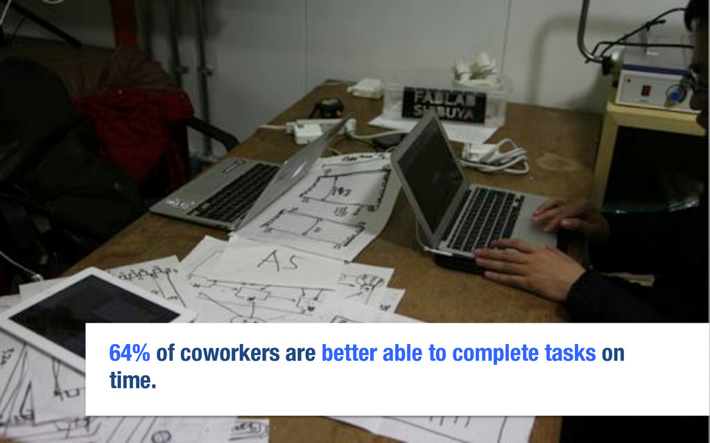 64% of coworkers are better able to complete ta...