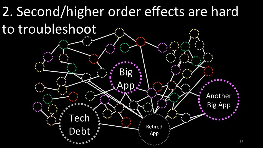 2. Second/higher order effects are hard to troub...