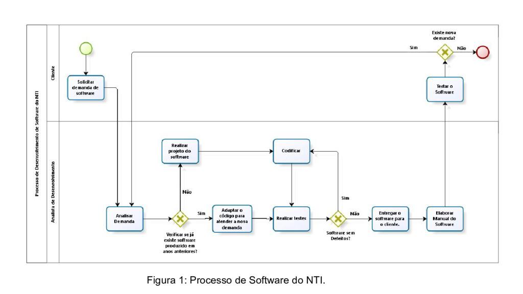 Figura 1: Processo de Software do NTI.