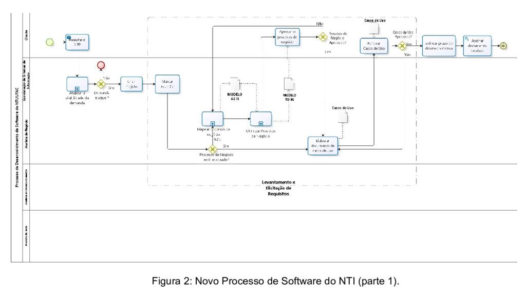 Figura 2: Novo Processo de Software do NTI (par...