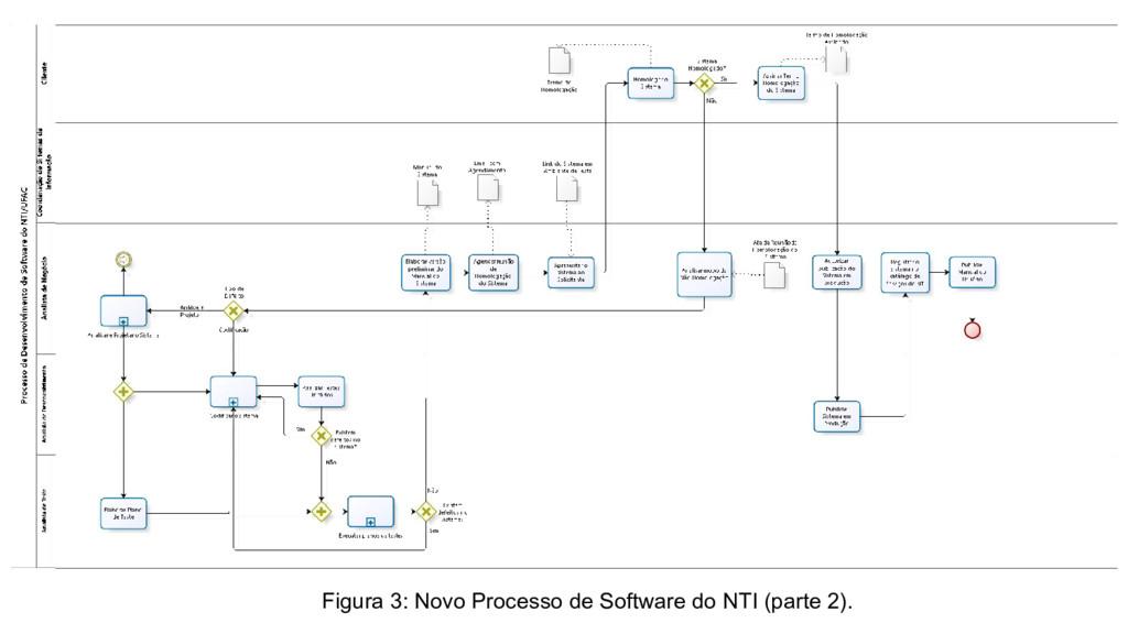 Figura 3: Novo Processo de Software do NTI (par...