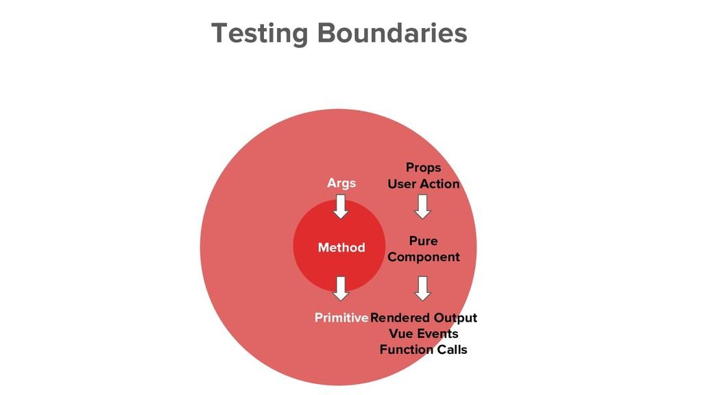 Testing Boundaries Method Pure Component Args P...