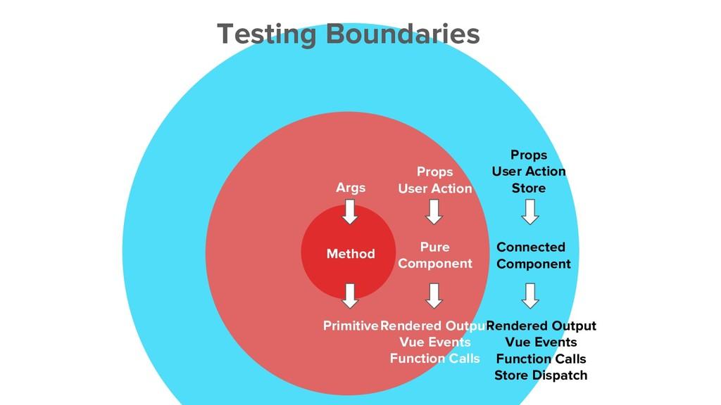 Testing Boundaries Method Pure Component Connec...