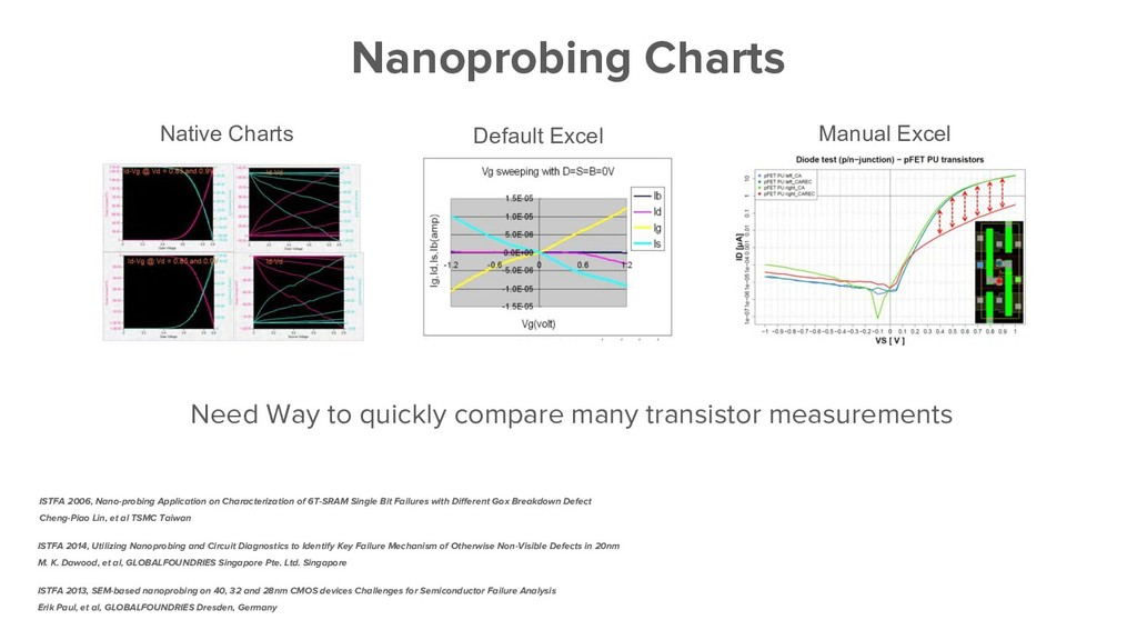 Need Way to quickly compare many transistor mea...
