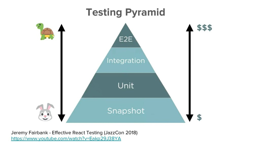 Testing Pyramid Jeremy Fairbank - Effective Rea...