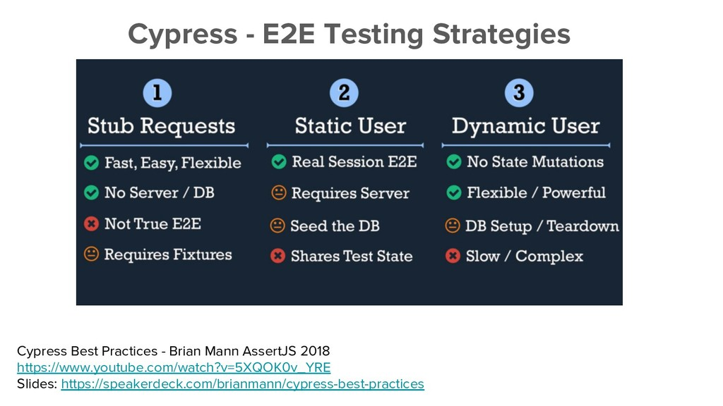 Cypress - E2E Testing Strategies Cypress Best P...