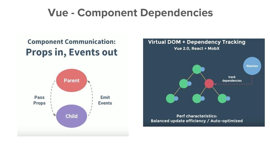 Vue - Component Dependencies