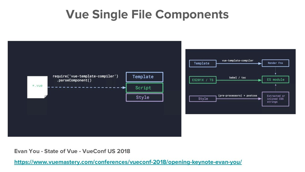 Evan You - State of Vue - VueConf US 2018 https...