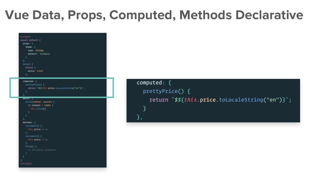 Vue Data, Props, Computed, Methods Declarative