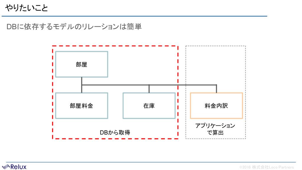©2016 株式会社Loco Partners やりたいこと DBに依存するモデルのリレーショ...