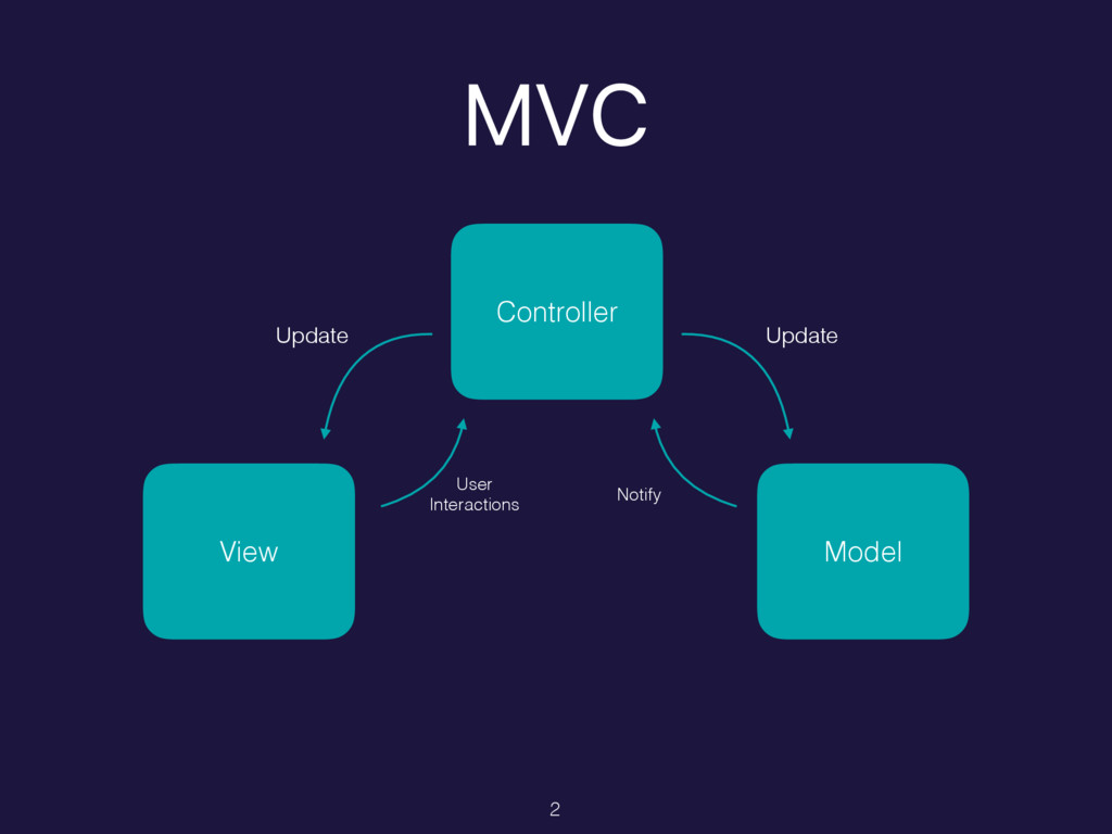 MVC View Model Update Update User Interactions ...