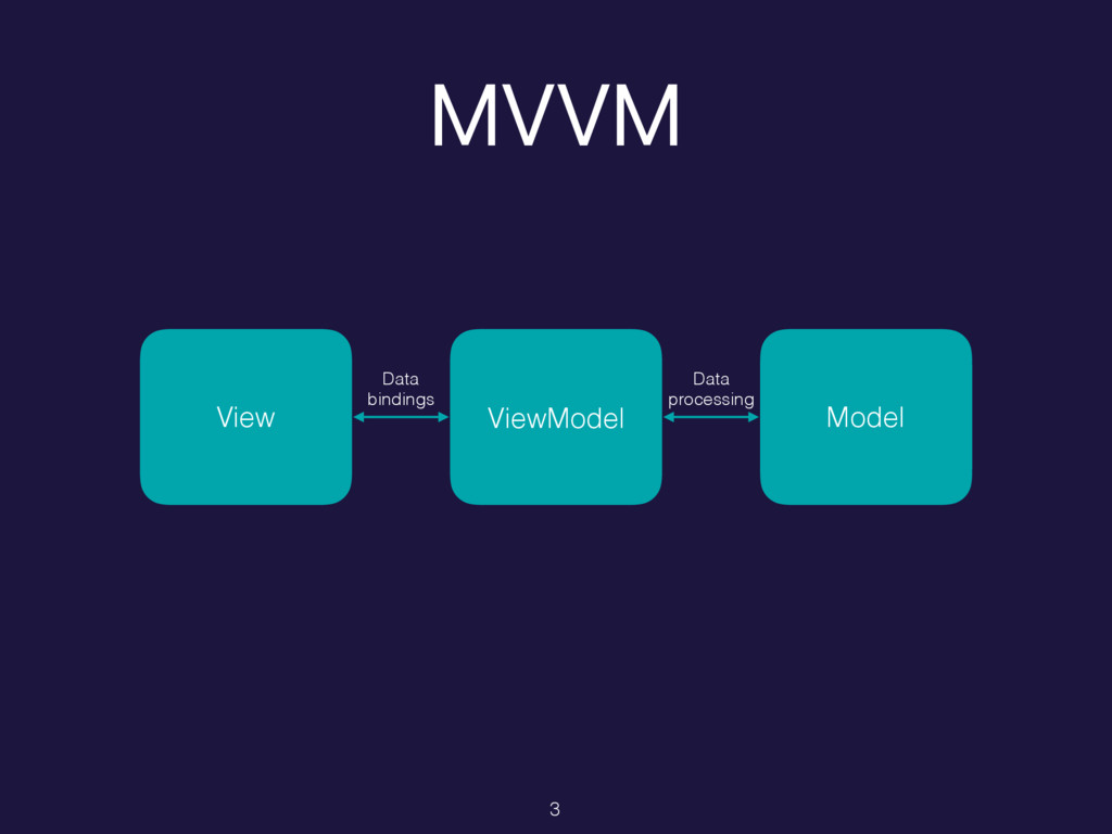 MVVM View Model Data 
